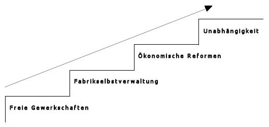 Zusammenhang zwischen den wirtschaftlichen und politischen Aspekten der Selbstverwaltung